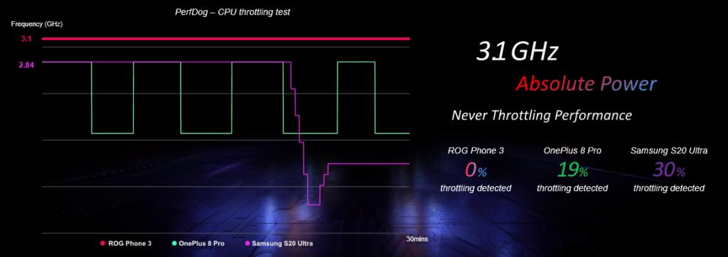 ROG Phone 3CPU Throttling Test