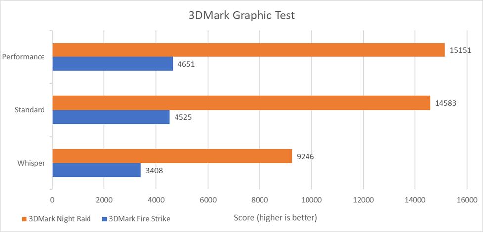 ASUS ZenBook Flip S UX371 - 3DMark Graphic Test
