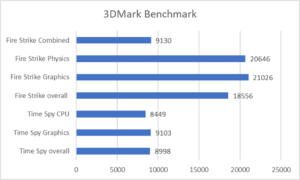 ZenBook Pro Duo 15 OLED - 3DMark Benchmark