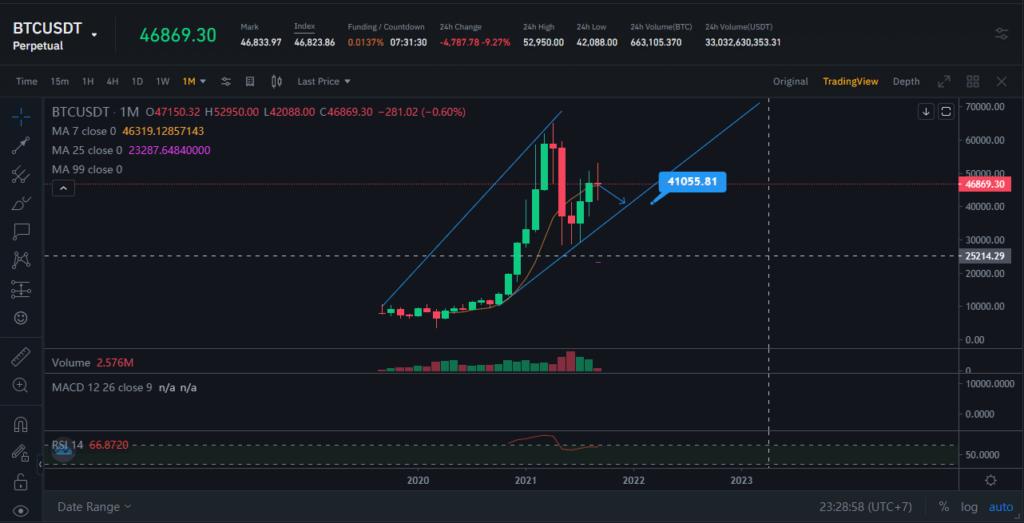 Binance - Prediksi Harga Bitcoin Tahun 2021