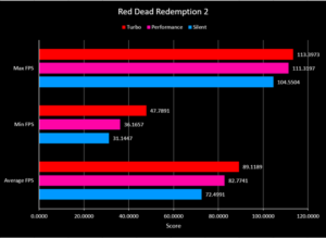 Hasil Benchmark Game Red Dead Redemption 2 di Laptop Gaming ASUS ROG Strix G15 Advantage Edition