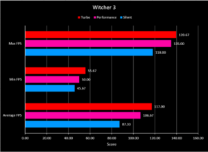 Hasil Benchmark Game Witcher 3 di Laptop ASUS ROG Strix G15 Advantage Edition