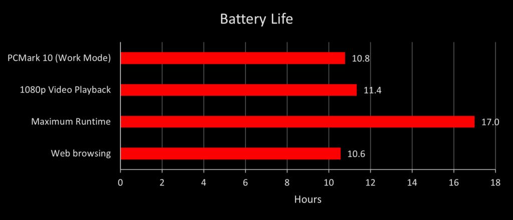 Performa Baterai Laptop Gaming ASUS ROG Strix G15 Advantage Edition